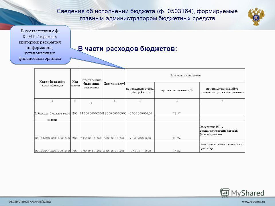 Сведения об исполнении бюджета (ф. 0503164), формируемые главным администратором бюджетных средств В части расходов бюджетов: Код по бюджетной классификации Код строки Утвержденные бюджетные назначения Исполнено, руб Показатели исполнения не исполнен