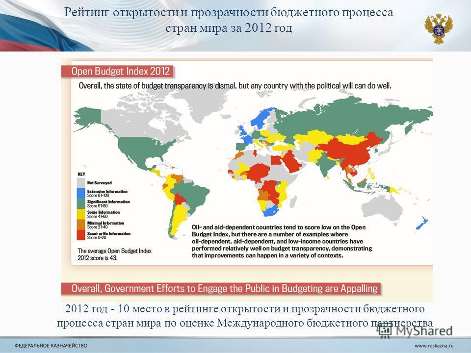 Рейтинг открытости и прозрачности бюджетного процесса стран мира за 2012 год 2012 год - 10 место в рейтинге открытости и прозрачности бюджетного процесса стран мира по оценке Международного бюджетного партнерства 2