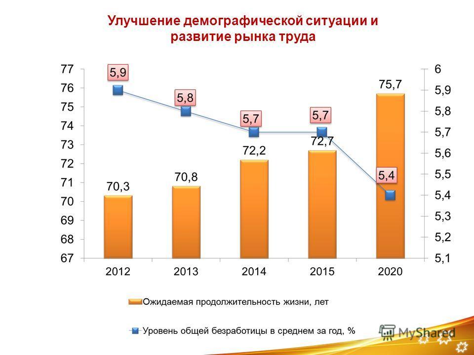 Улучшение демографической ситуации и развитие рынка труда