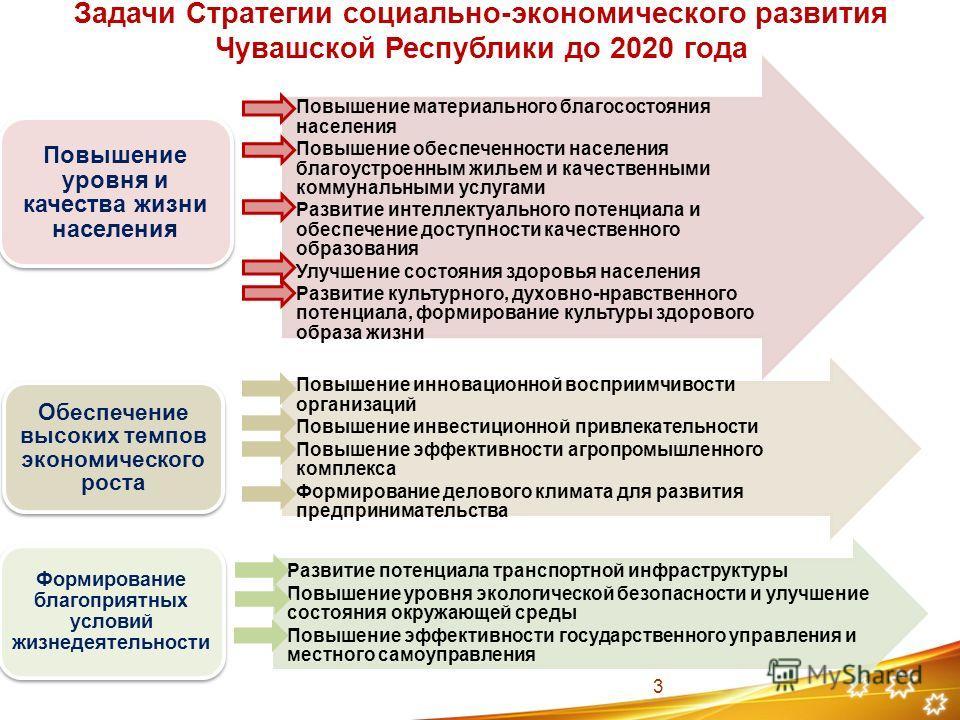 Задачи Стратегии социально-экономического развития Чувашской Республики до 2020 года Повышение материального благосостояния населения Повышение обеспеченности населения благоустроенным жильем и качественными коммунальными услугами Развитие интеллекту
