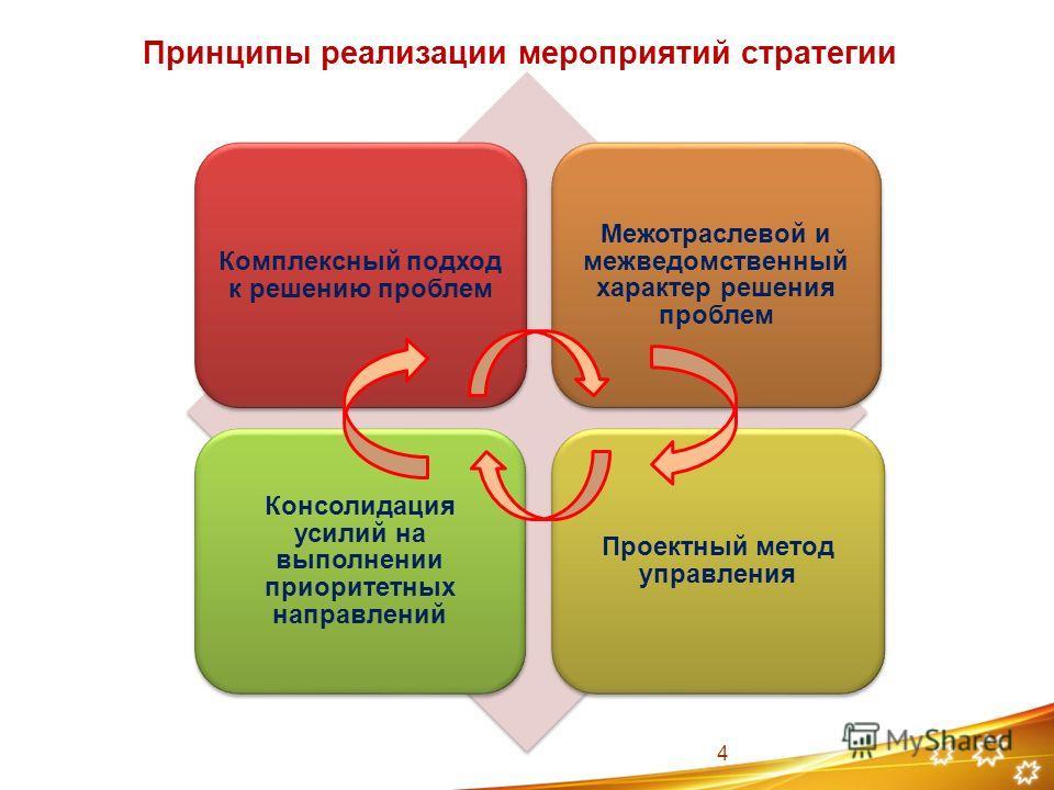 Принципы реализации мероприятий стратегии Комплексный подход к решению проблем Межотраслевой и межведомственный характер решения проблем Проектный метод управления Консолидация усилий на выполнении приоритетных направлений 4