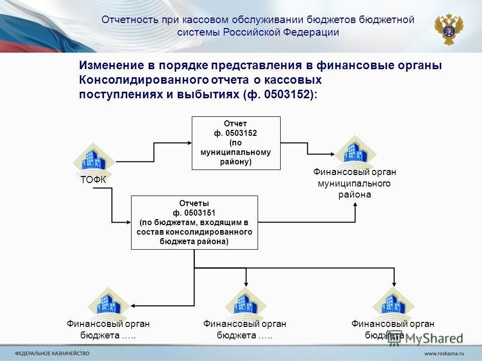 Отчетность при кассовом обслуживании бюджетов бюджетной системы Российской Федерации Изменение в порядке представления в финансовые органы Консолидированного отчета о кассовых поступлениях и выбытиях (ф. 0503152): Финансовый орган муниципального райо