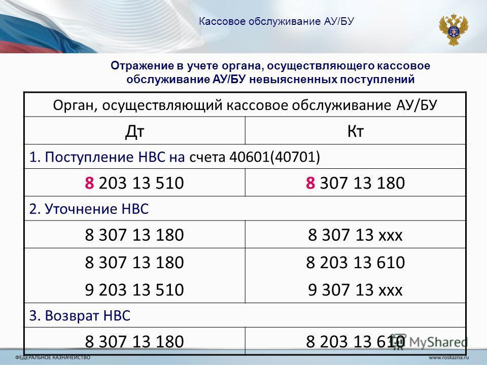 Кассовое обслуживание АУ/БУ Отражение в учете органа, осуществляющего кассовое обслуживание АУ/БУ невыясненных поступлений Орган, осуществляющий кассовое обслуживание АУ/БУ ДтКт 1. Поступление НВС на счета 40601(40701) 8 203 13 5108 307 13 180 2. Уто