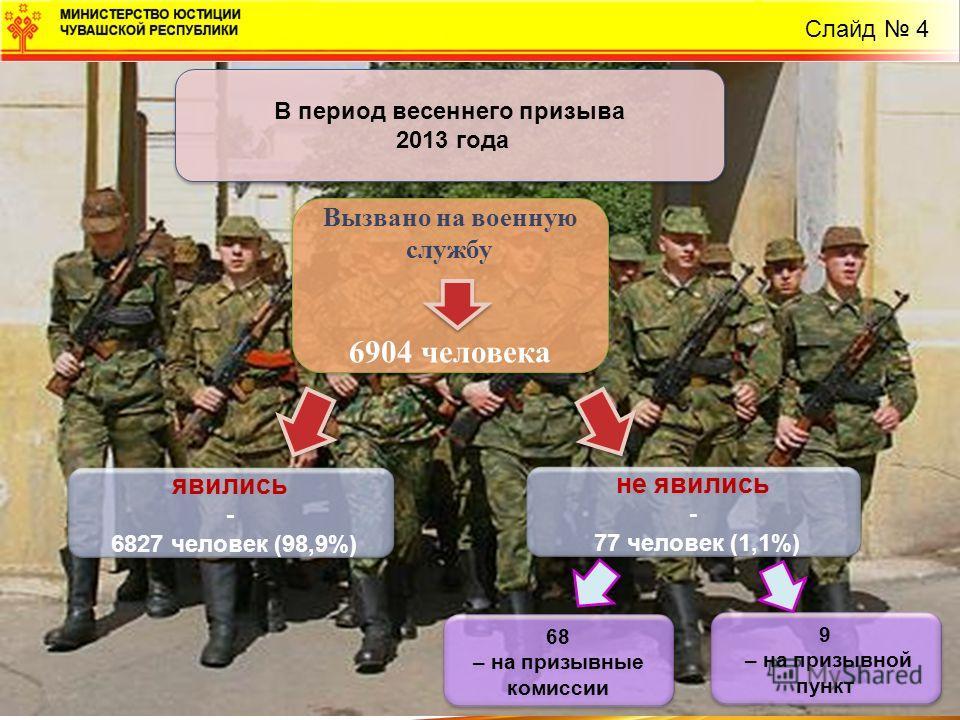 В период весеннего призыва 2013 года В период весеннего призыва 2013 года Слайд 4 Вызвано на военную службу 6904 человека Вызвано на военную службу 6904 человека явились - 6827 человек (98,9%) явились - 6827 человек (98,9%) не явились - 77 человек (1