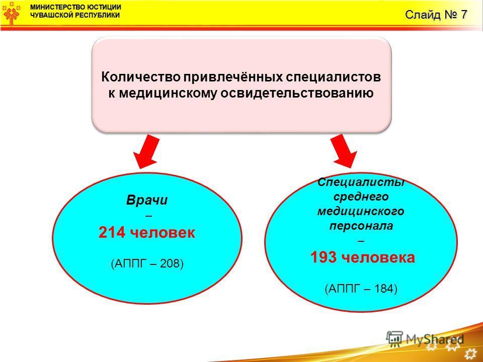 Слайд 7 Количество привлечённых специалистов к медицинскому освидетельствованию Врачи – 214 человек (АППГ – 208) Специалисты среднего медицинского персонала – 193 человека (АППГ – 184)