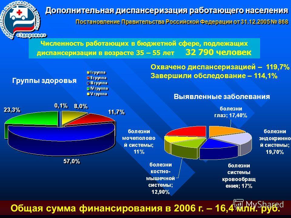 15 Численность работающих в бюджетной сфере, подлежащих диспансеризации в возрасте 35 – 55 лет 32 790 человек Общая сумма финансирования в 2006 г. – 16,4 млн. руб. Дополнительная диспансеризация работающего населения Постановление Правительства Росси