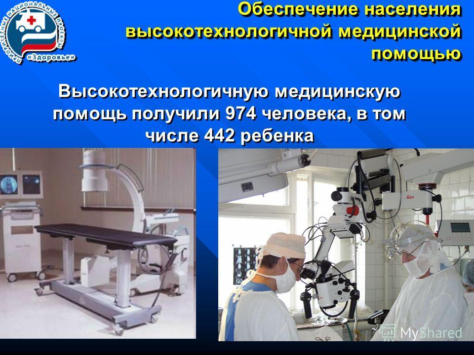 17 Обеспечение населения высокотехнологичной медицинской помощью Высокотехнологичную медицинскую помощь получили 974 человека, в том числе 442 ребенка