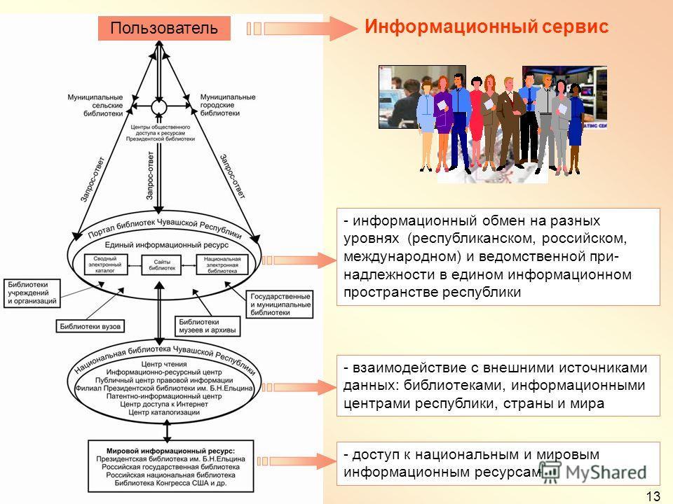 13 - информационный обмен на разных уровнях (республиканском, российском, международном) и ведомственной при- надлежности в едином информационном пространстве республики - взаимодействие с внешними источниками данных: библиотеками, информационными це