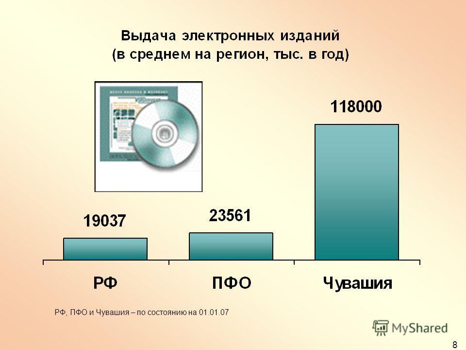 8 РФ, ПФО и Чувашия – по состоянию на 01.01.07
