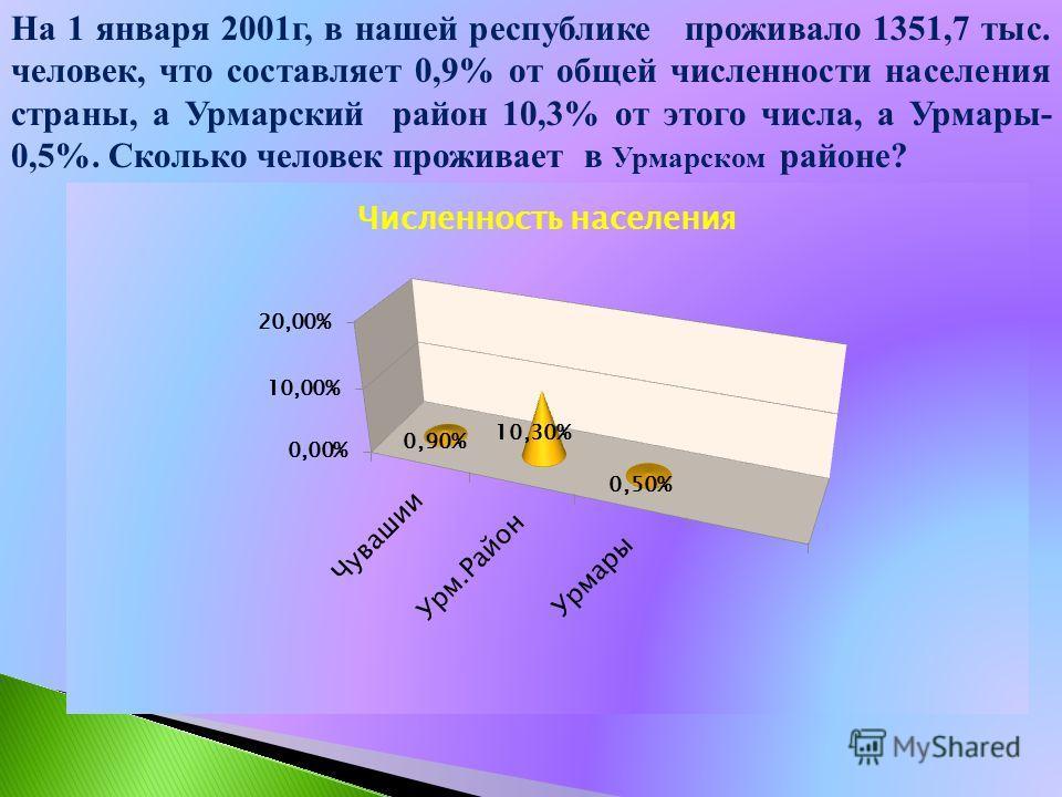 Чебоксары – крупный современный город. Он расположен на берегу Волги между Нижним Новгородом и Казанью. Город занимает территорию 233 квадратных километра. Здесь проживает 450 тыс. человек. Преобладают чуваши. Национальный состав населения Чувашской