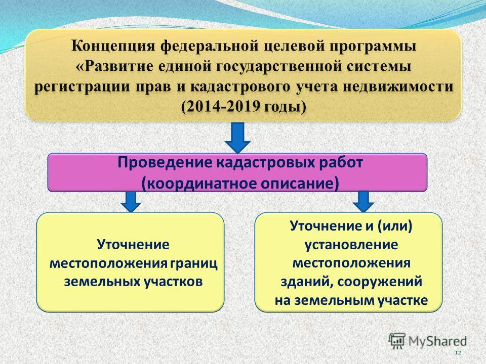 Концепция федеральной целевой программы «Развитие единой государственной системы регистрации прав и кадастрового учета недвижимости (2014-2019 годы) Уточнение местоположения границ земельных участков Проведение кадастровых работ (координатное описани
