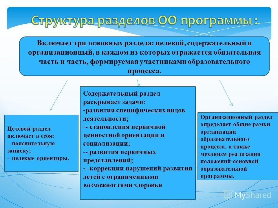 Включает три основных раздела: целевой, содержательный и организационный, в каждом из которых отражается обязательная часть и часть, формируемая участниками образовательного процесса. Целевой раздел включает в себя: – пояснительную записку; – целевые