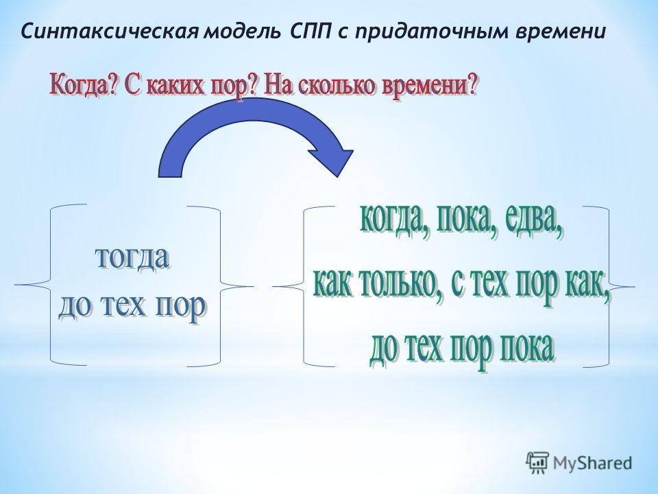 Синтаксическая модель СПП с придаточным времени