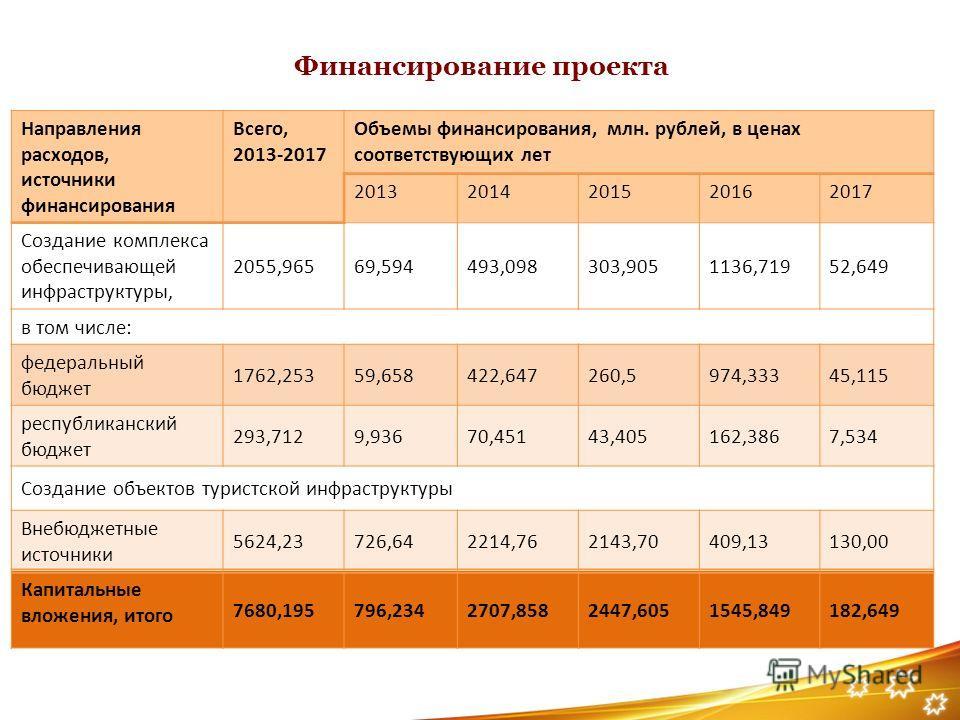 Финансирование проекта Направления расходов, источники финансирования Всего, 2013-2017 Объемы финансирования, млн. рублей, в ценах соответствующих лет 20132014201520162017 Создание комплекса обеспечивающей инфраструктуры, 2055,96569,594493,098303,905