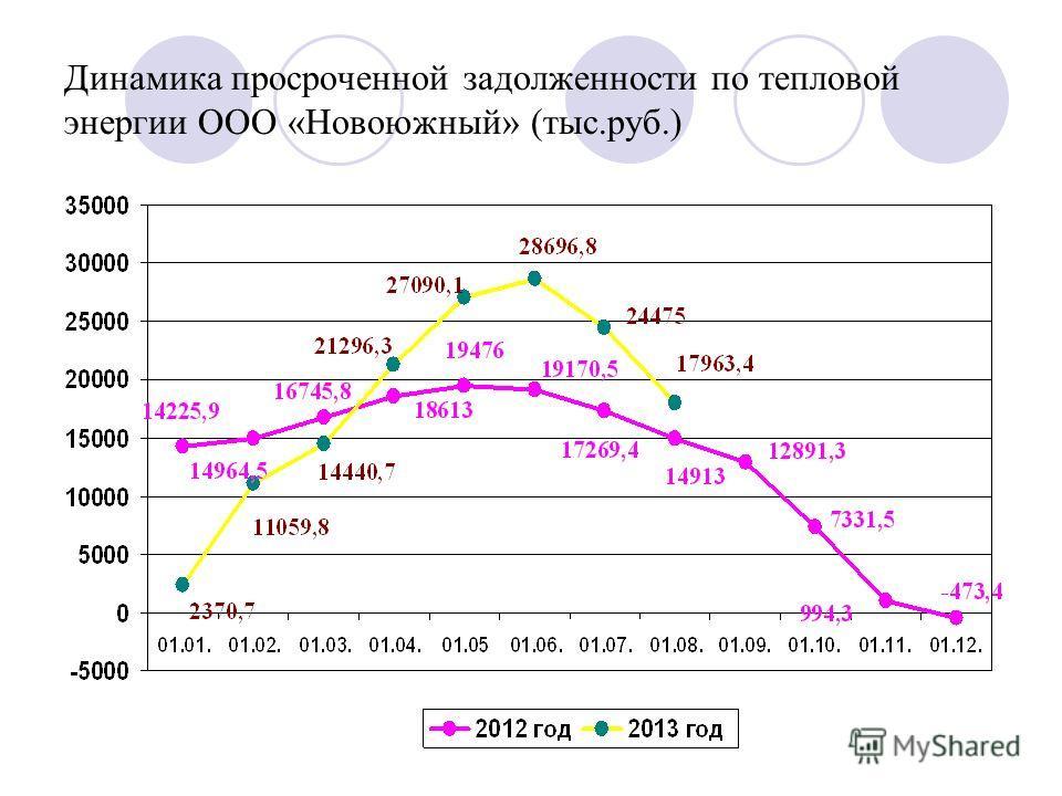Динамика просроченной задолженности по тепловой энергии ООО «Новоюжный» (тыс.руб.)