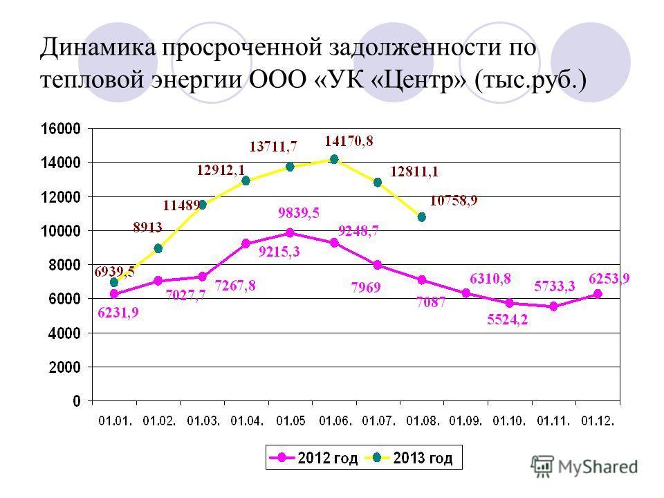 Динамика просроченной задолженности по тепловой энергии ООО «УК «Центр» (тыс.руб.)