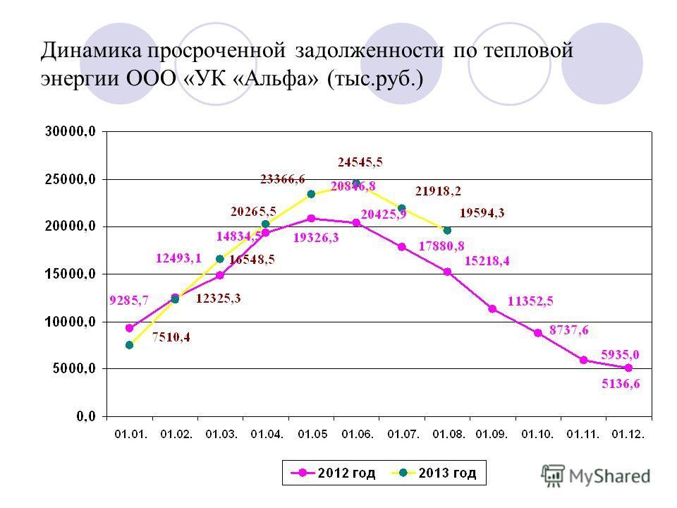Динамика просроченной задолженности по тепловой энергии ООО «УК «Альфа» (тыс.руб.)
