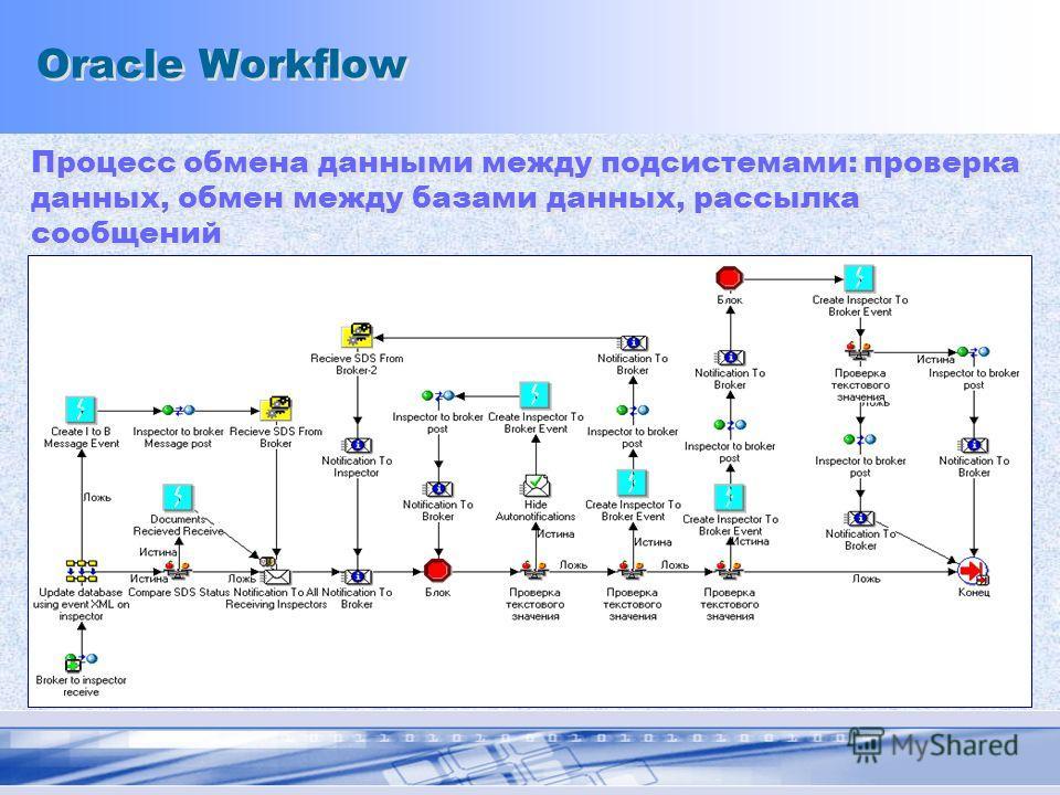 Oracle Workflow Процесс обмена данными между подсистемами: проверка данных, обмен между базами данных, рассылка сообщений