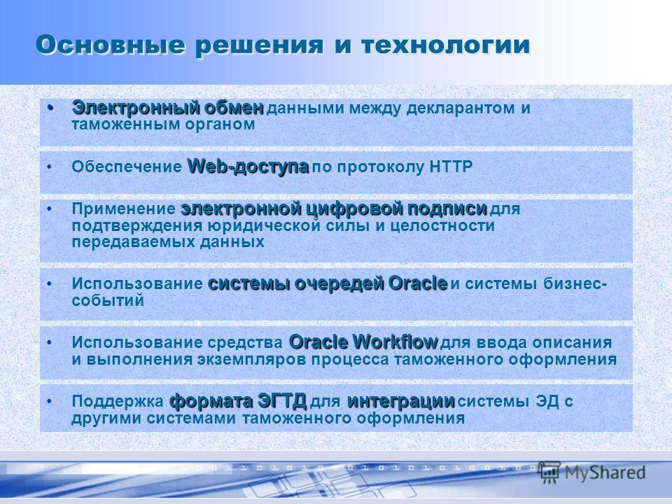 Основные решения и технологии Электронный обменЭлектронный обмен данными между декларантом и таможенным органом Web-доступаОбеспечение Web-доступа по протоколу HTTP электронной цифровой подписиПрименение электронной цифровой подписи для подтверждения