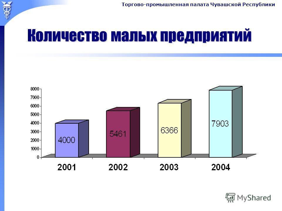 Торгово-промышленная палата Чувашской Республики Количество малых предприятий