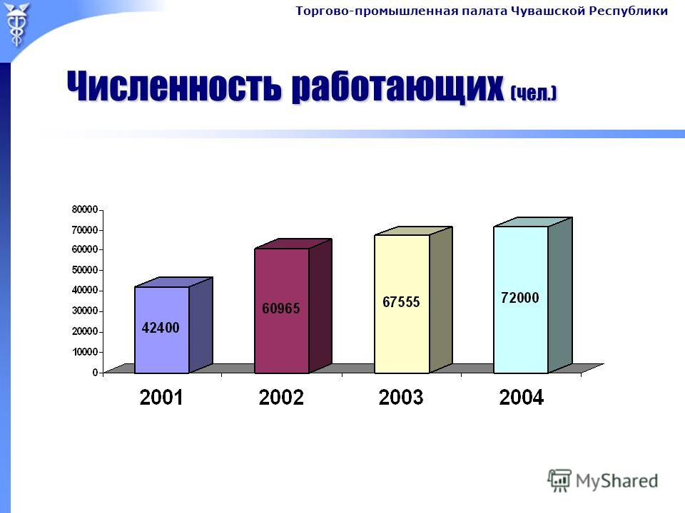 Торгово-промышленная палата Чувашской Республики Численность работающих (чел.)