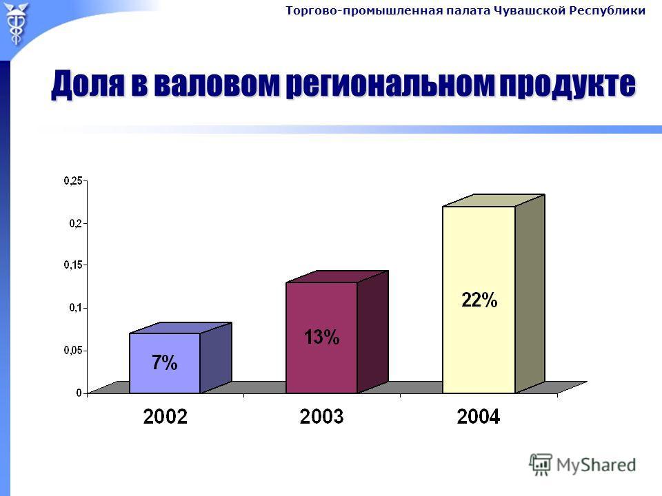 Торгово-промышленная палата Чувашской Республики Доля в валовом региональном продукте