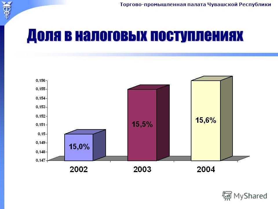 Торгово-промышленная палата Чувашской Республики Доля в налоговых поступлениях