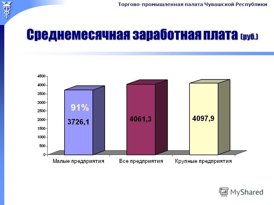 Торгово-промышленная палата Чувашской Республики Среднемесячная заработная плата (руб.) 91%