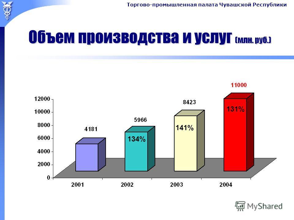 Торгово-промышленная палата Чувашской Республики Объем производства и услуг (млн. руб.) 134% 141% 131%