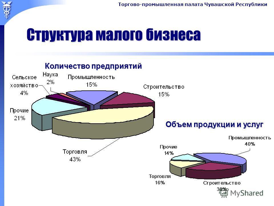 Торгово-промышленная палата Чувашской Республики Структура малого бизнеса Объем продукции и услуг Количество предприятий