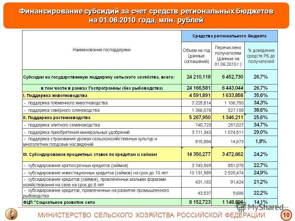 Финансирование субсидий за счет средств региональных бюджетов на 01.06.2010 года, млн. рублей МИНИСТЕРСТВО СЕЛЬСКОГО ХОЗЯЙСТВА РОССИЙСКОЙ ФЕДЕРАЦИИ 10