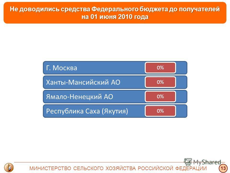 Республика Саха (Якутия) Ямало-Ненецкий АО Ханты-Мансийский АО Г. Москва Не доводились средства Федерального бюджета до получателей на 01 июня 2010 года 0% МИНИСТЕРСТВО СЕЛЬСКОГО ХОЗЯЙСТВА РОССИЙСКОЙ ФЕДЕРАЦИИ 13