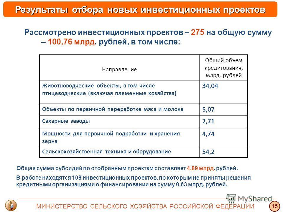 Результаты отбора новых инвестиционных проектов Рассмотрено инвестиционных проектов – 275 на общую сумму – 100,76 млрд. рублей, в том числе: Направление Общий объем кредитования, млрд. рублей Животноводческие объекты, в том числе птицеводческие (вклю