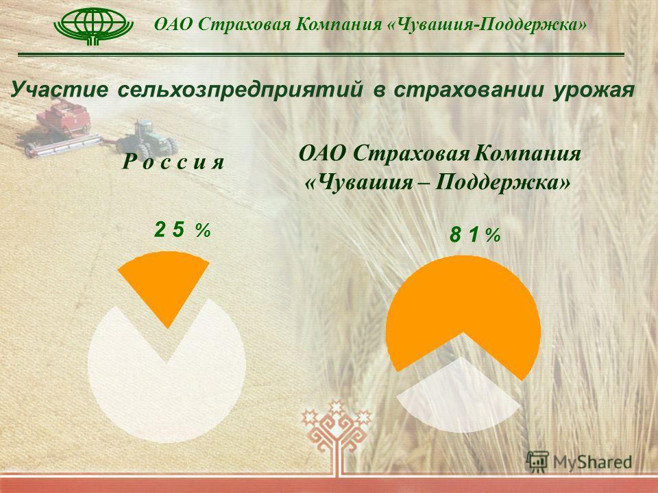 Участие сельхозпредприятий в страховании урожая Р о с с и я 2 5 % ОАО Страховая Компания «Чувашия – Поддержка» 8 1 %