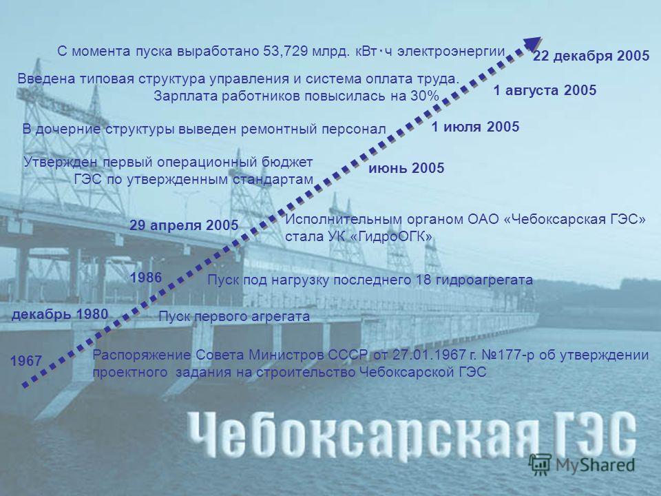 1967 Распоряжение Совета Министров СССР от 27.01.1967 г. 177-р об утверждении проектного задания на строительство Чебоксарской ГЭС Пуск первого агрегата декабрь 1980 Пуск под нагрузку последнего 18 гидроагрегата 1986 22 декабря 2005 С момента пуска в