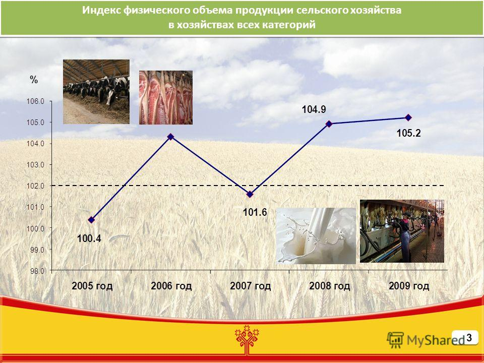 Индекс физического объема продукции сельского хозяйства в хозяйствах всех категорий Индекс физического объема продукции сельского хозяйства в хозяйствах всех категорий %