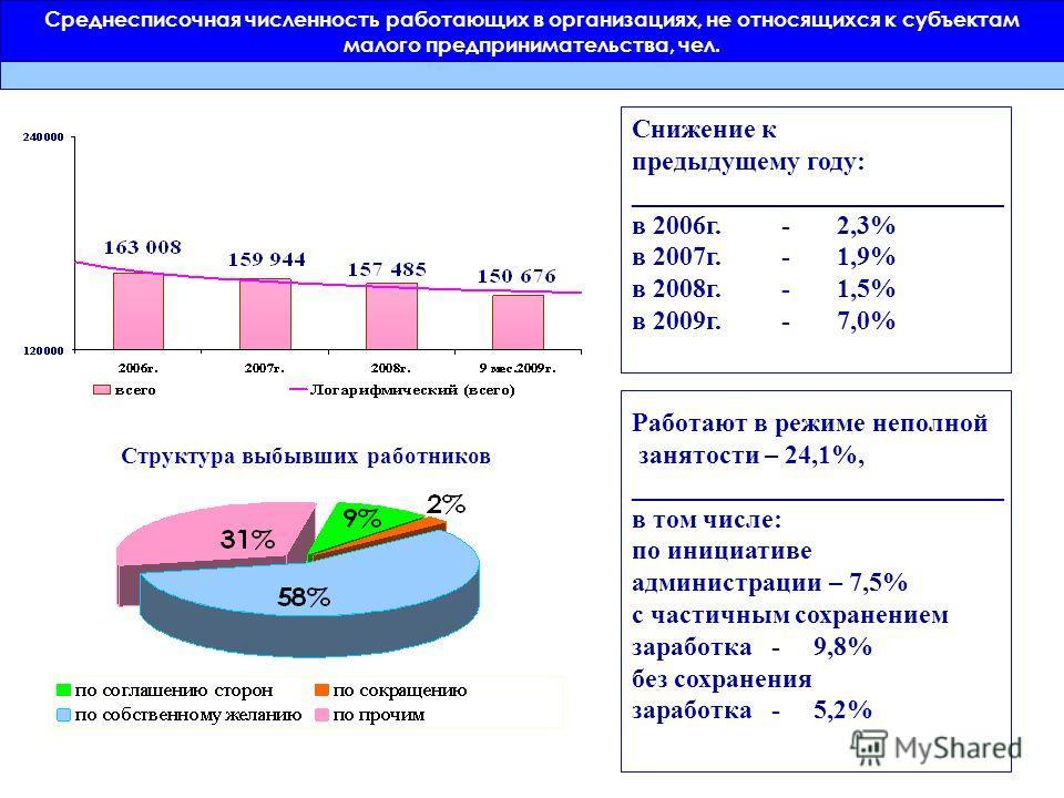 Структура выбывших работников Работают в режиме неполной занятости – 24,1%, ____________________________ в том числе: по инициативе администрации – 7,5% с частичным сохранением заработка - 9,8% без сохранения заработка - 5,2% Снижение к предыдущему г