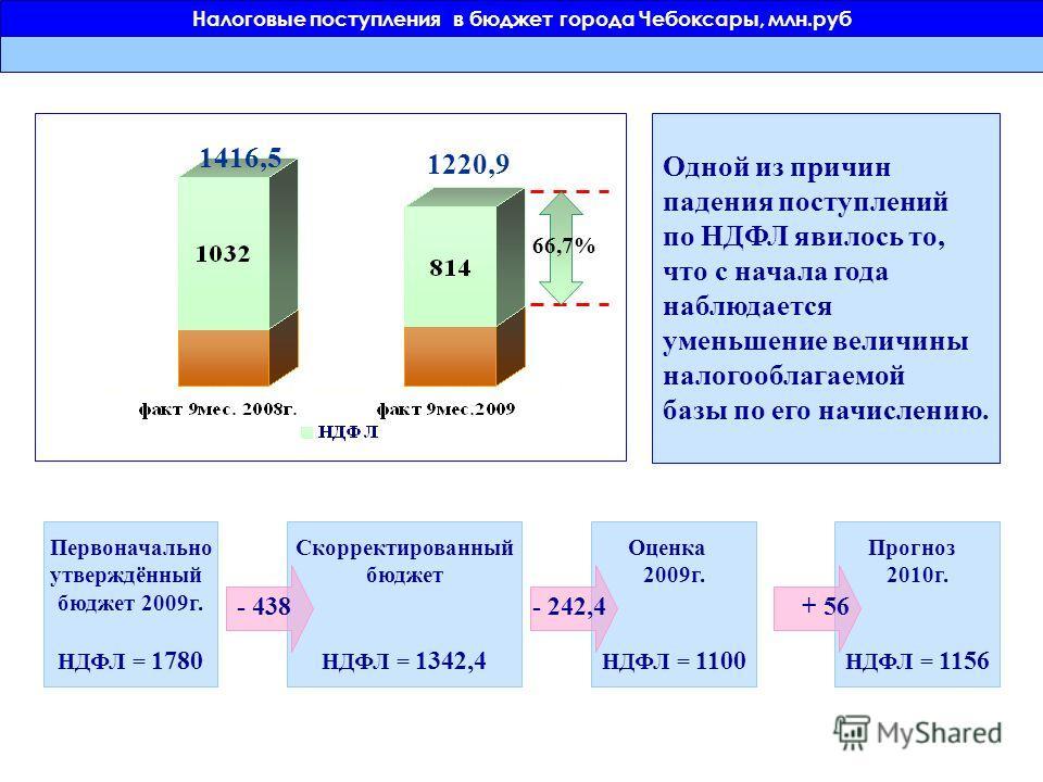 Одной из причин падения поступлений по НДФЛ явилось то, что с начала года наблюдается уменьшение величины налогооблагаемой базы по его начислению. 66,7% 1416,5 1220,9 Первоначально утверждённый бюджет 2009г. НДФЛ = 1780 Скорректированный бюджет НДФЛ