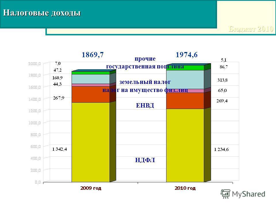 Налоговые доходы 1869,71974,6 прочие государственная пошлина земельный налог налог на имущество физ.лиц ЕНВД НДФЛ