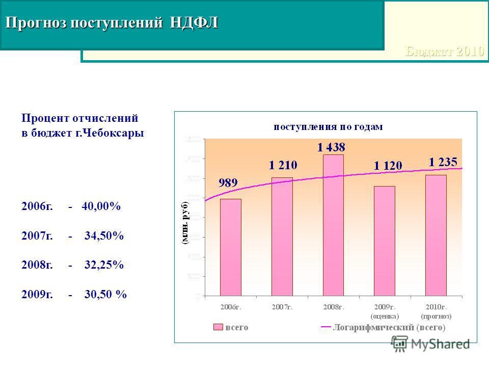 Прогноз поступлений НДФЛ Процент отчислений в бюджет г.Чебоксары 2006г. - 40,00% 2007г. - 34,50% 2008г. - 32,25% 2009г. - 30,50 %