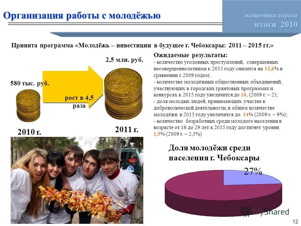 Принята программа «Молодёжь – инвестиции в будущее г. Чебоксары: 2011 – 2015 гг.» 2010 г. 2011 г. 580 тыс. руб. 2,5 млн. руб. рост в 4,5 раза Ожидаемые результаты: - количество уголовных преступлений, совершенных несовершеннолетними к 2015 году снизи