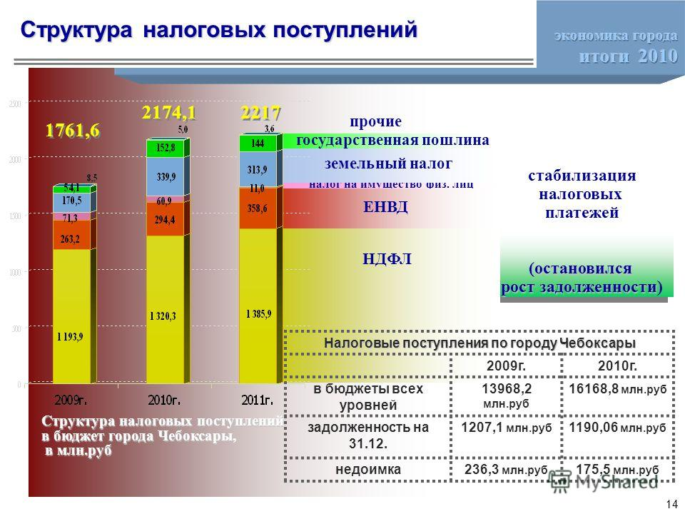 НДФЛ налог на имущество физ. лиц земельный налог государственная пошлина прочие 2174,1 Структура налоговых поступлений в бюджет города Чебоксары, в млн.руб в млн.руб ЕНВД 2217 1761,6 Налоговые поступления по городу Чебоксары 2009г.2010г. в бюджеты вс