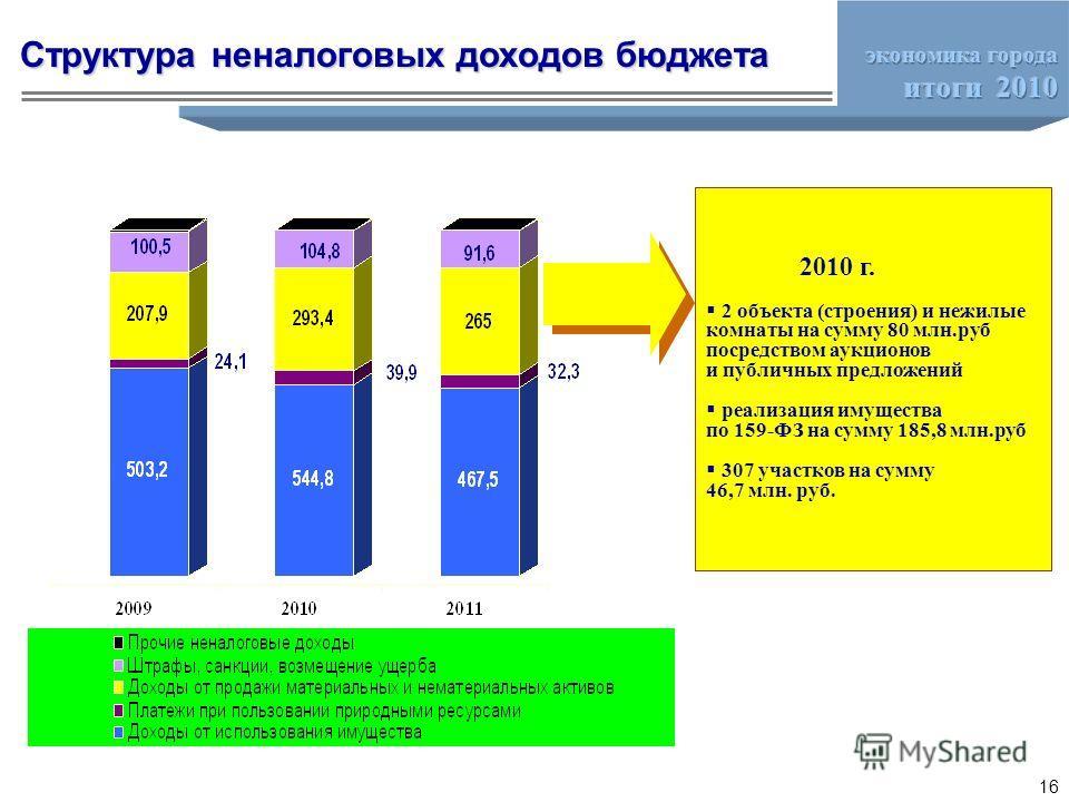 2010 г. 2 объекта (строения) и нежилые комнаты на сумму 80 млн.руб посредством аукционов и публичных предложений реализация имущества по 159-ФЗ на сумму 185,8 млн.руб 307 участков на сумму 46,7 млн. руб. Структура неналоговых доходов бюджета 16