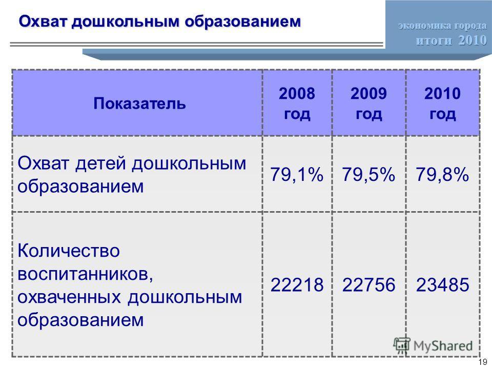 Охват дошкольным образованием Показатель 2008 год 2009 год 2010 год Охват детей дошкольным образованием 79,1%79,5%79,8% Количество воспитанников, охваченных дошкольным образованием 222182275623485 19