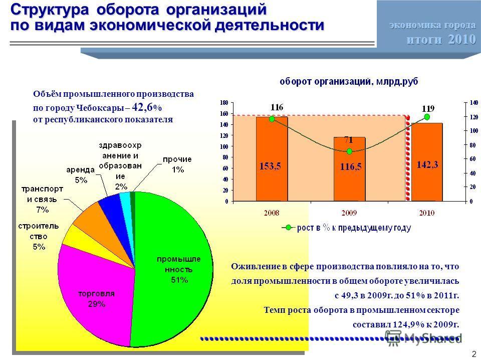 Оживление в сфере производства повлияло на то, что доля промышленности в общем обороте увеличилась с 49,3 в 2009г. до 51% в 2011г. Темп роста оборота в промышленном секторе составил 124,9% к 2009г. Объём промышленного производства по городу Чебоксары
