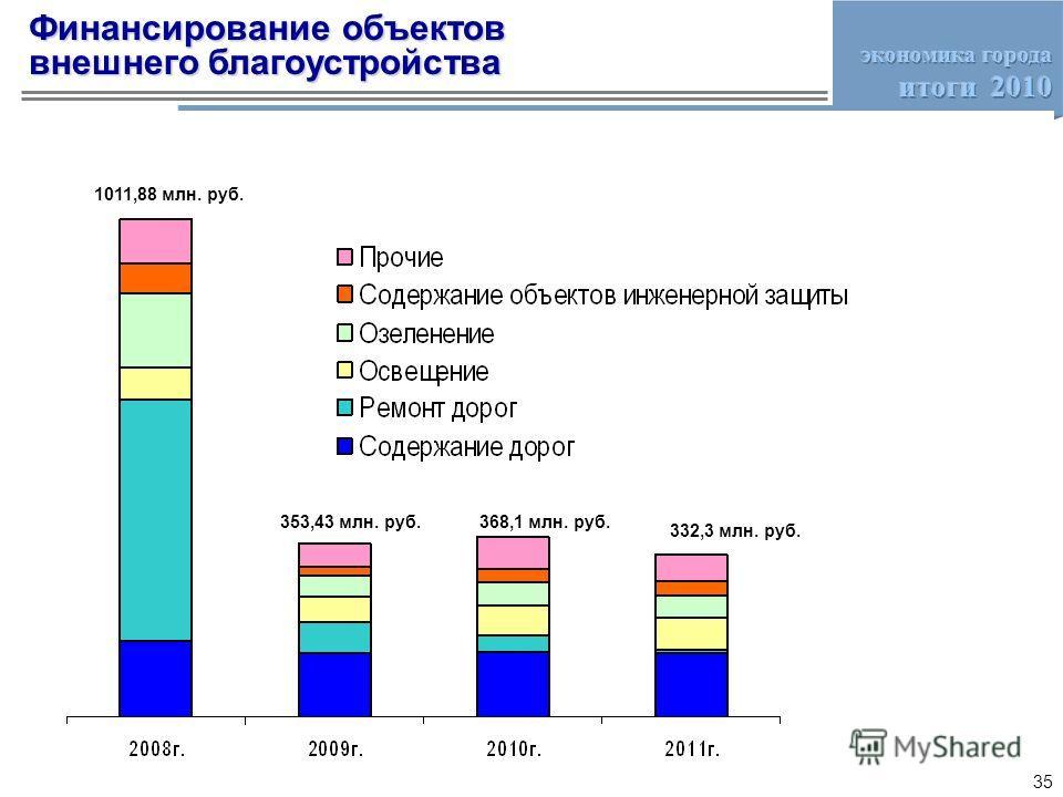 Финансирование объектов внешнего благоустройства 1011,88 млн. руб. 353,43 млн. руб.368,1 млн. руб. 332,3 млн. руб. 35
