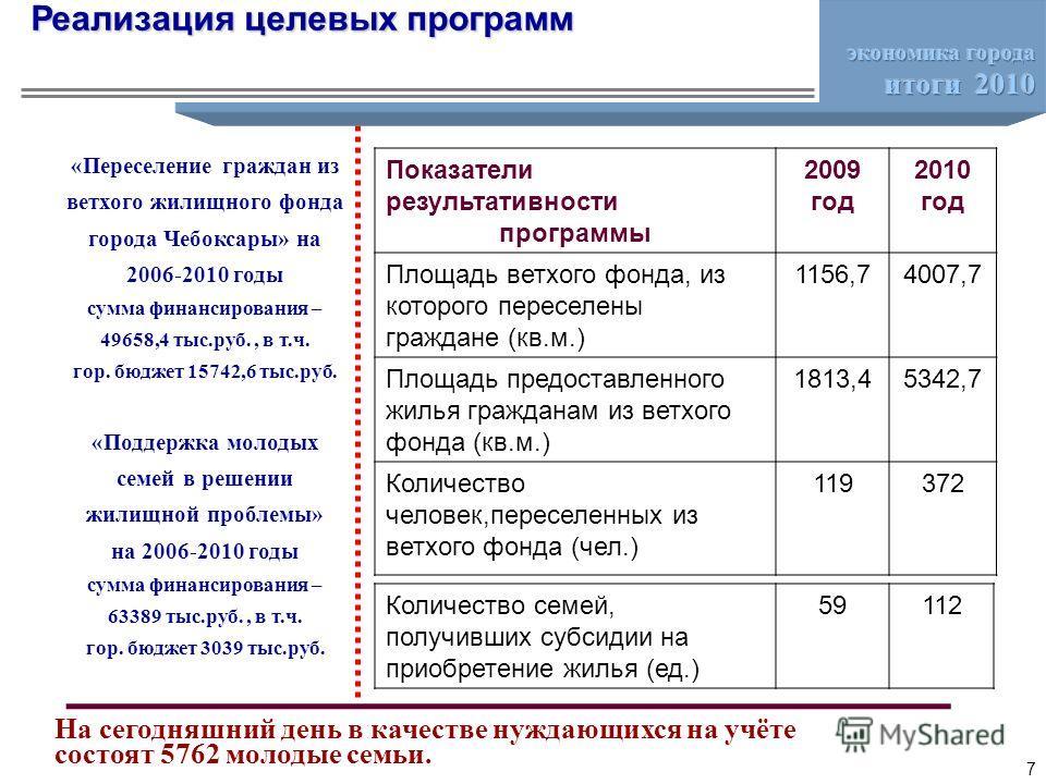 «Переселение граждан из ветхого жилищного фонда города Чебоксары» на 2006-2010 годы сумма финансирования – 49658,4 тыс.руб., в т.ч. гор. бюджет 15742,6 тыс.руб. «Поддержка молодых семей в решении жилищной проблемы» на 2006-2010 годы сумма финансирова