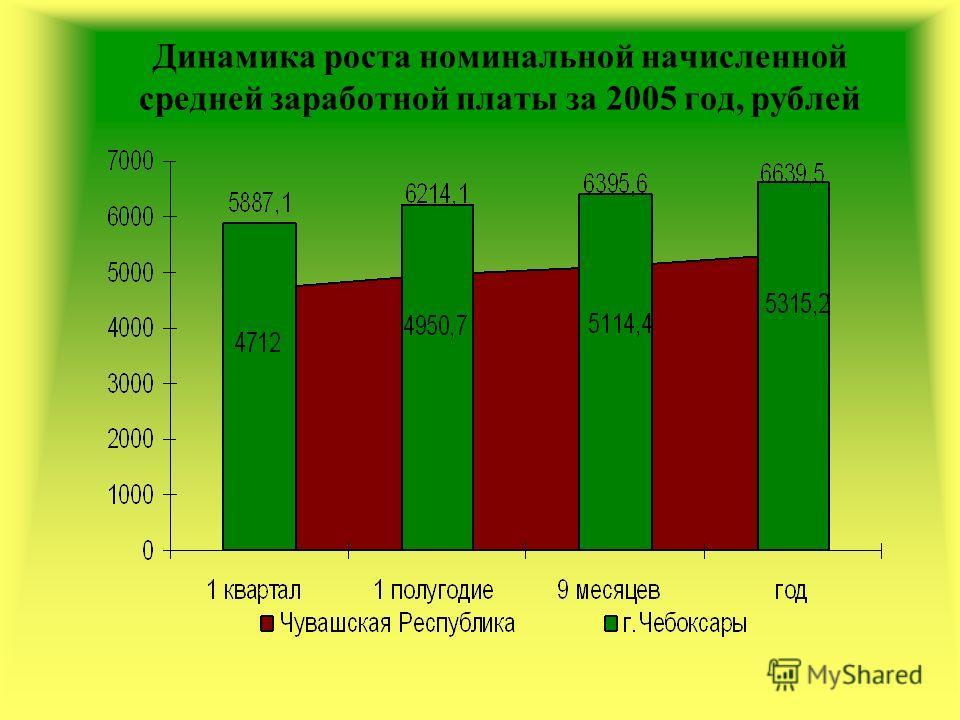 Динамика роста номинальной начисленной средней заработной платы за 2005 год, рублей