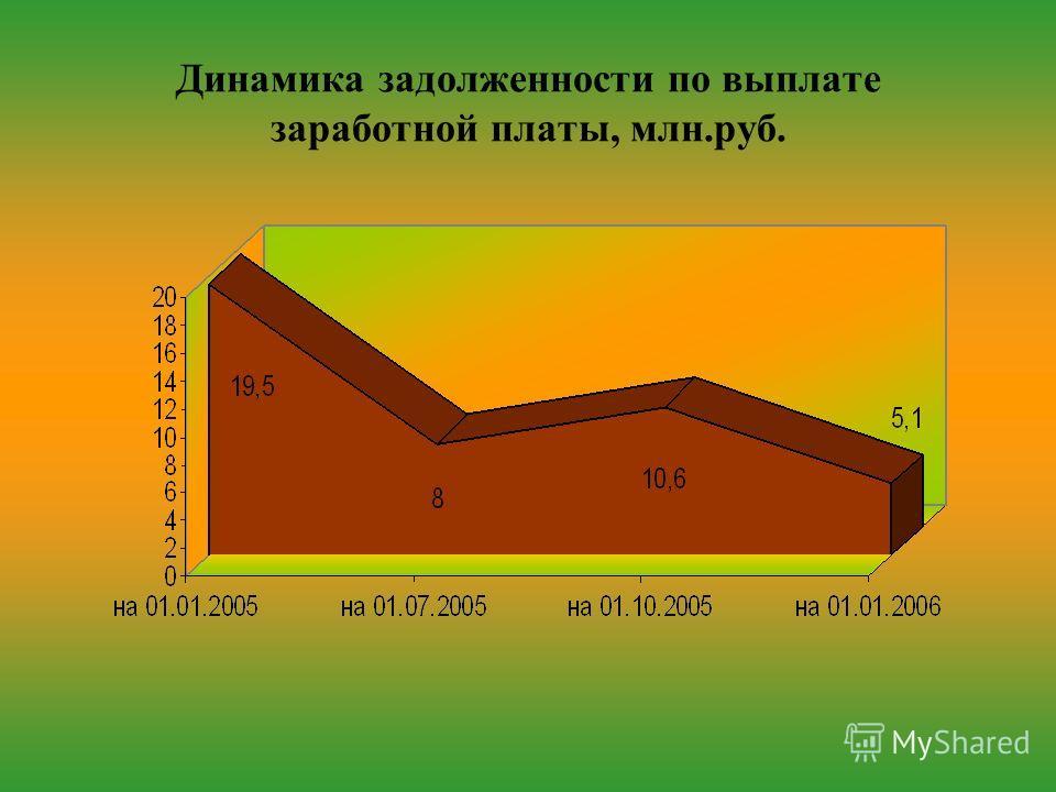 Динамика задолженности по выплате заработной платы, млн.руб.