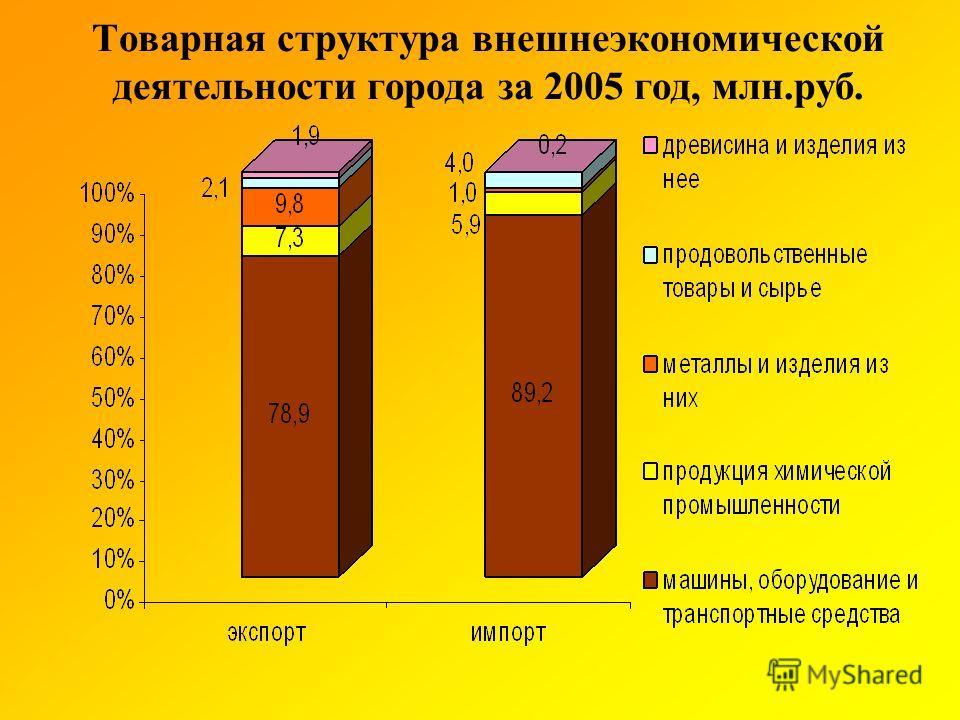 Товарная структура внешнеэкономической деятельности города за 2005 год, млн.руб.
